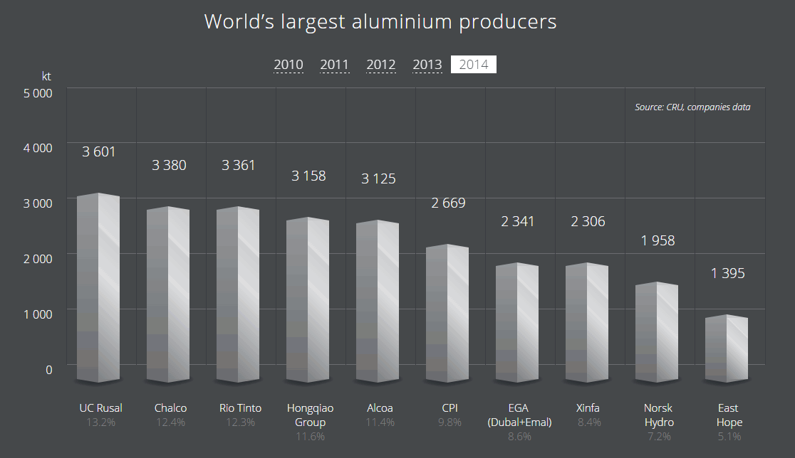 World's largest aluminium producers
