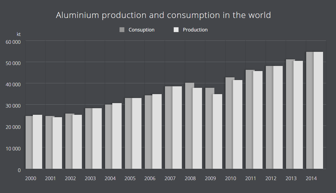 Aluminium production and consumption in the world
