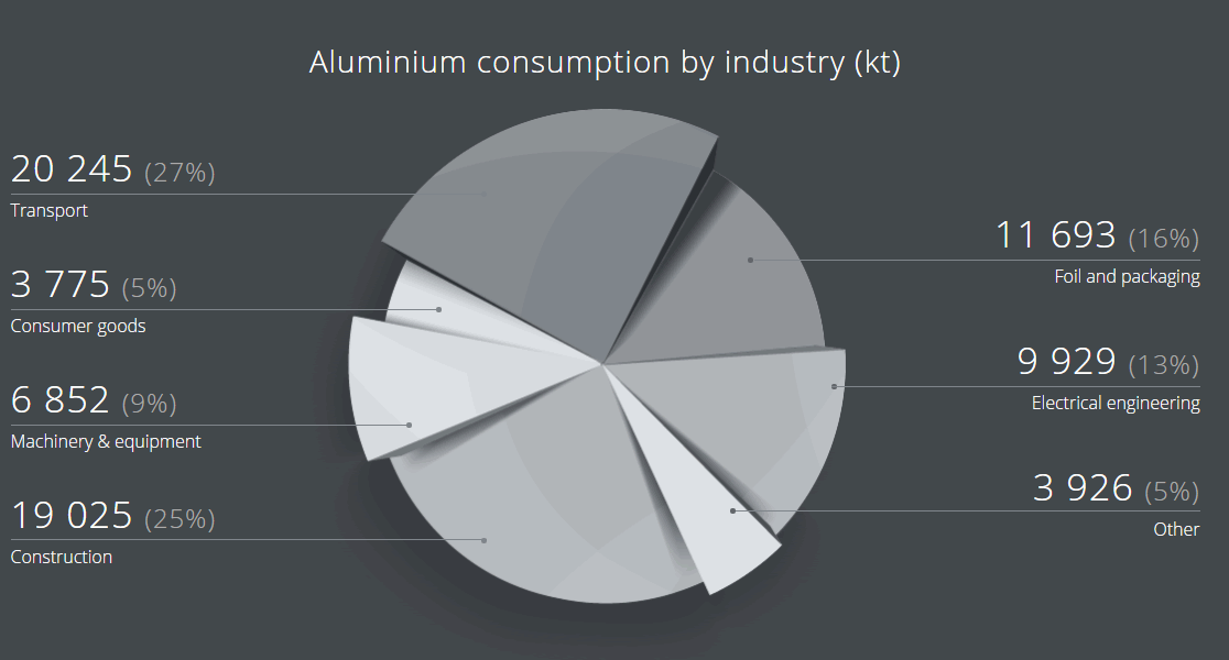 Aluminium consumption by industry (kt)